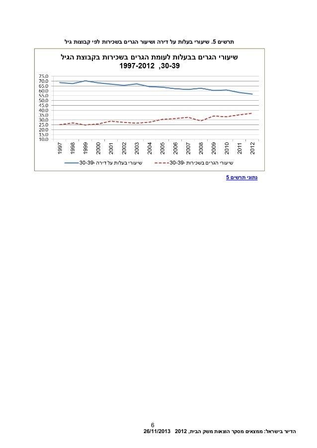 הדיורבישראל:ממצאיםמסקרהוצאותמשקהבית,201226/11/2013 6 תרשים5דירה על בעלות שיעורי .בשכירות הגרים...