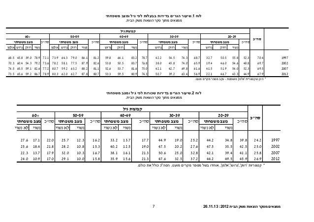 הבית משק הוצאות מסקר ממצאים2012:26.11.137 לוח1.שיעורהגריםבדירותבבעלותלפיגילומצבמשפחתי .הבית ...