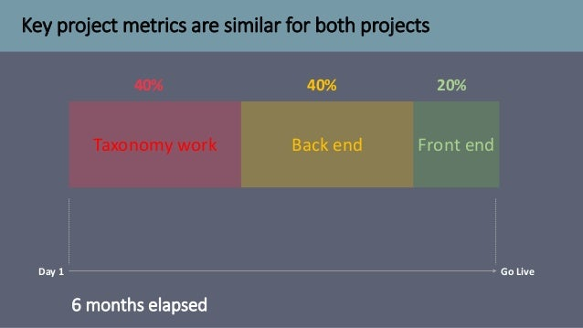 Key project metrics are similar for both projects 6 months elapsed Taxonomy work Front endBack end 40% 40% 20% Day 1 Go Li...