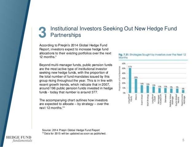 Hedge Fund Strategies: Global Macro