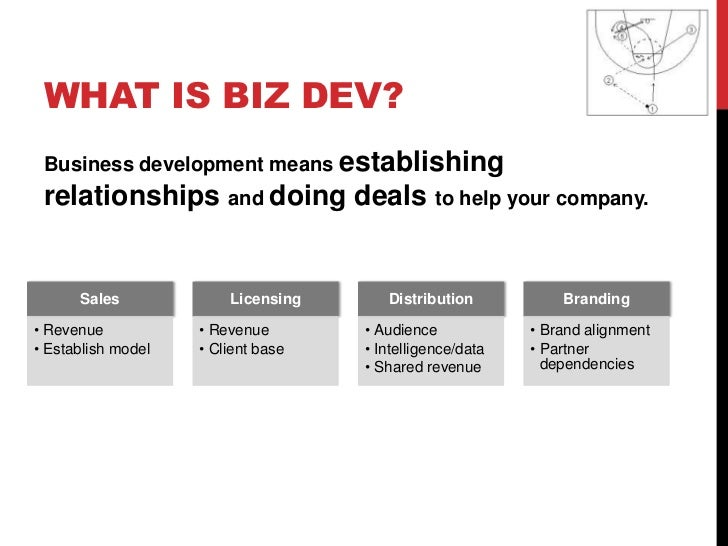 Brenda Spoonemore - A biz dev playbook for startups: Why, when and how to do deals to help your business win Slide 2
