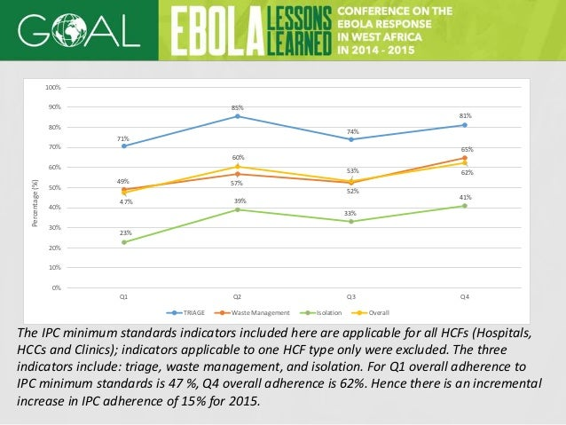 Non Ebola Health Facilities, IPC and Standards