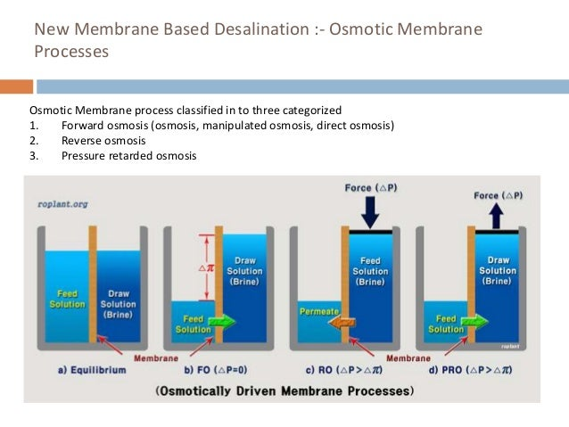 New technology for desalination