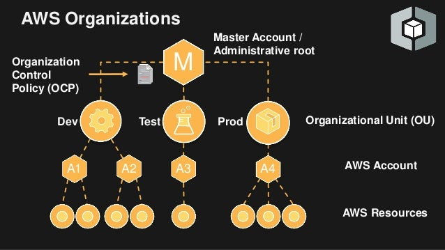 Wrangling Multiple Aws Accounts With Aws Organizations