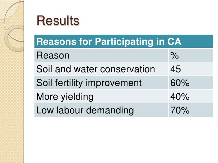 ResultsReasons for Participating in CAReason                       %Soil and water conservation  45Soil fertility improvem...