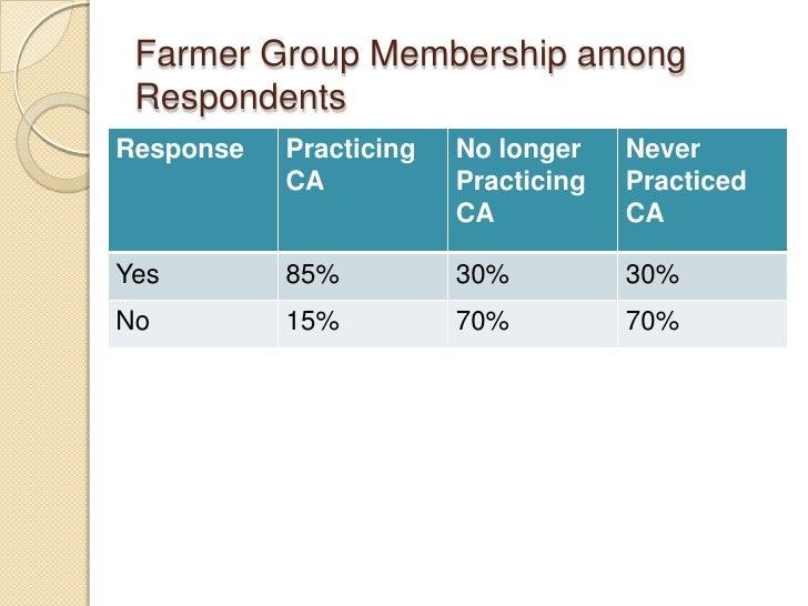Farmer Group Membership among RespondentsResponse   Practicing   No longer    Never           CA           Practicing   Pr...