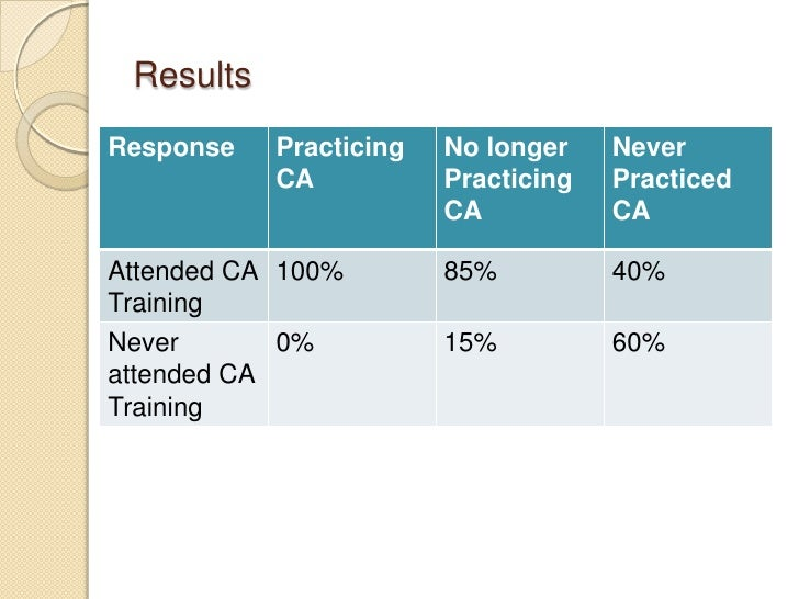 ResultsResponse   Practicing   No longer    Never           CA           Practicing   Practiced                        CA ...