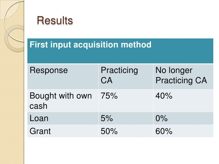 ResultsFirst input acquisition methodResponse          Practicing     No longer                  CA             Practicing...