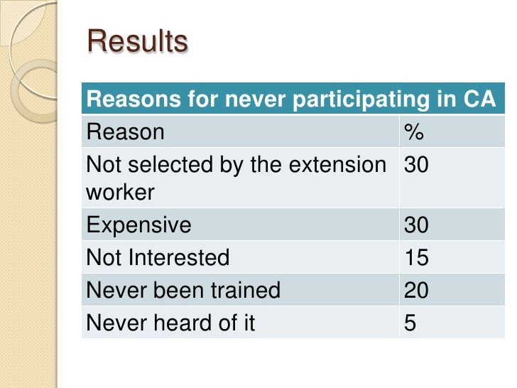 ResultsReasons for never participating in CAReason                        %Not selected by the extension 30workerExpensive...
