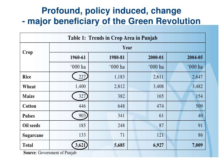 land use policy in india pdf
