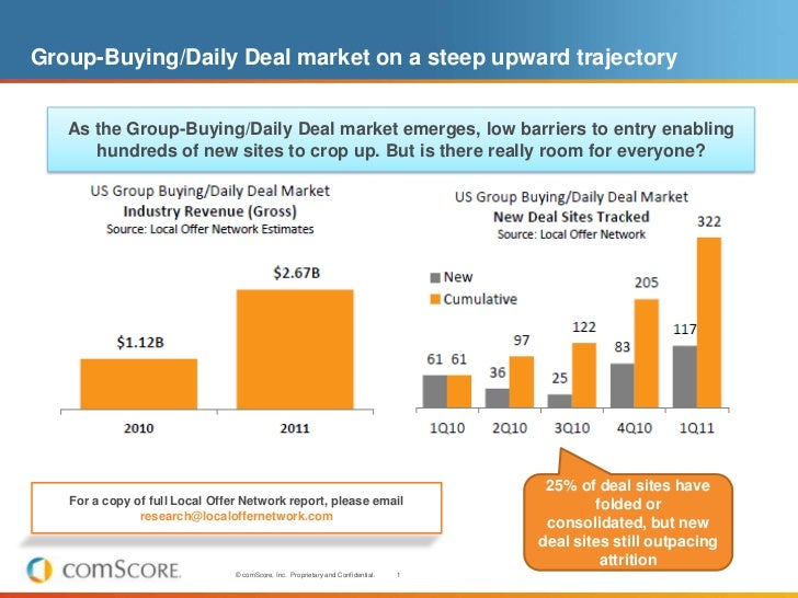Group-Buying/Daily Deal market on a steep upward trajectory<br />As the Group-Buying/Daily Deal market emerges, low barrie...