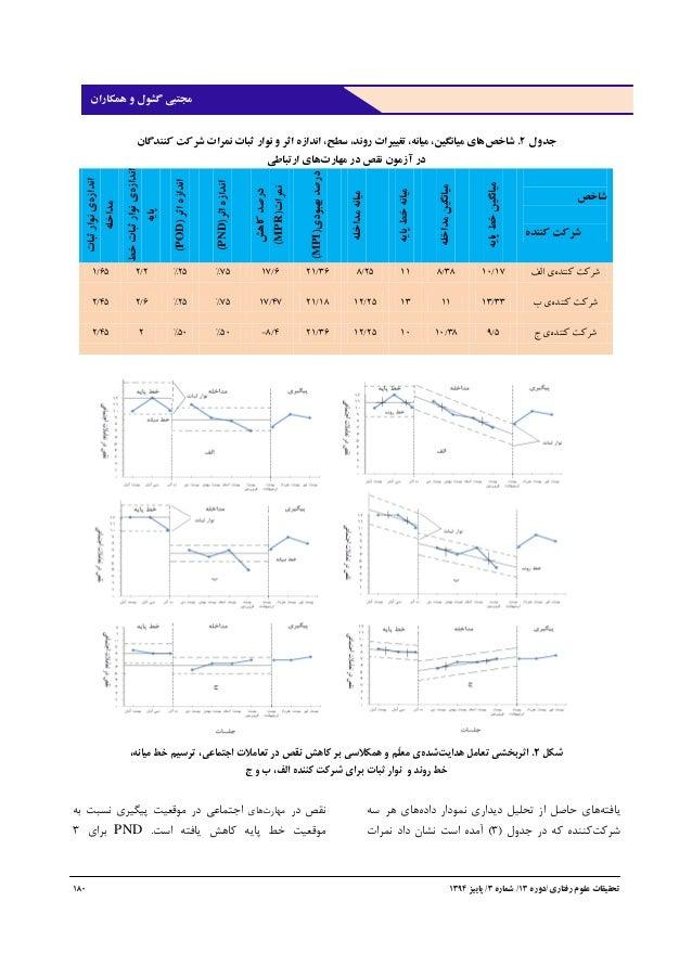 رفتاری علوم تحقیقات/دوره31/شماره1/پاییز3131311 گشول مجتبیهمکاران و جدول2.شاخصكنندگان شركت نمر...