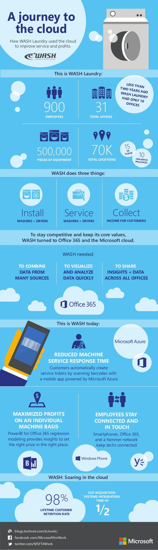 This is WASH Laundry:  To stay competitive and keep its core values,  WASH turned to Office 365 and the Microsoft cloud.  ...
