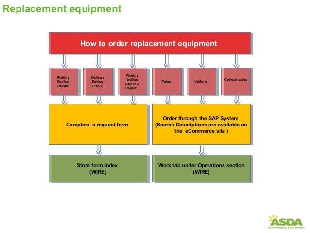 Escalation Process Flow Chart