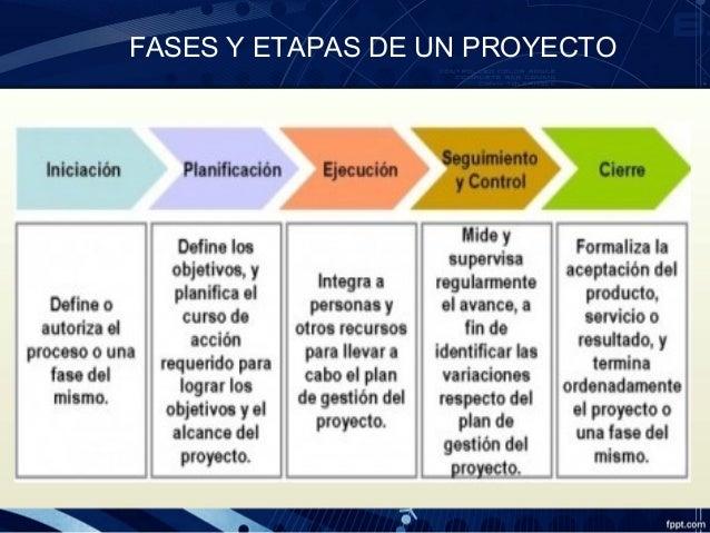 Etapas de desarrollo de un proyecto de construccion for Oficina de proyectos de construccion