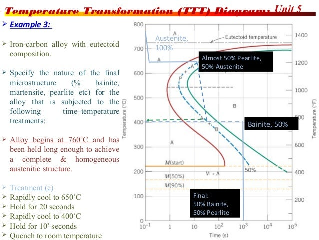 Heat treatment process 10 ccuart Gallery