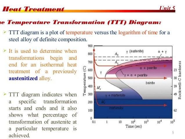 Heat treatment process 5 ccuart Gallery