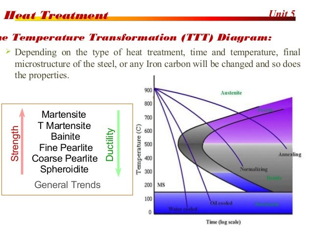 heat treatment Want an overview of the heat treatment and metallurgy industry this page has articles on the many processes involved in high-temperature thermal processing.