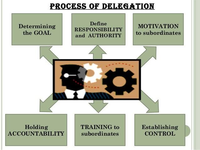 PROCESS OF DELEGATION  MOTIVATION  to subordinates  Holding  ACCOUNTABILITY  TRAINING to  subordinates  Establishing  CONT...