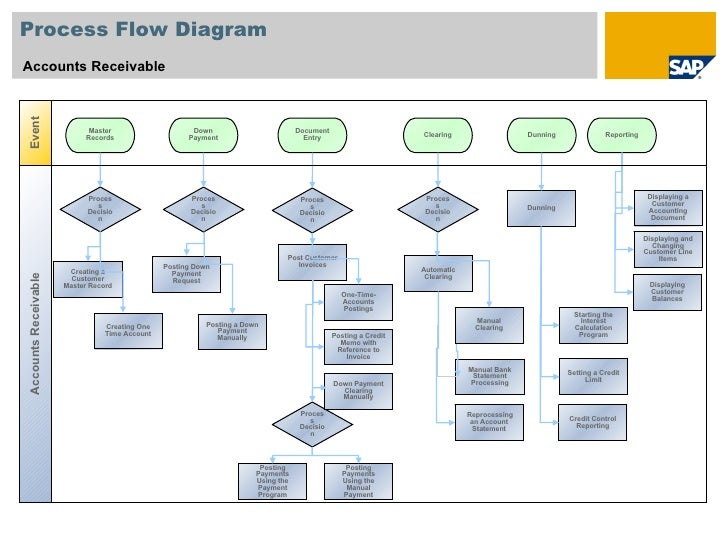 account payable process flow chart - Silakom