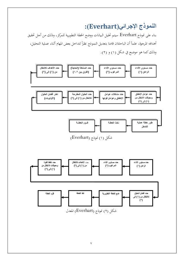 نموذج خطة تطويرية ذاتية