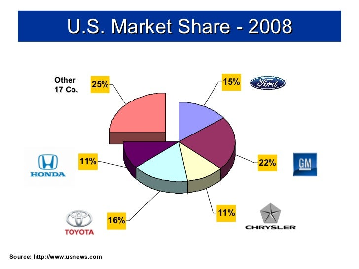 15851927 ford s competitors analysis