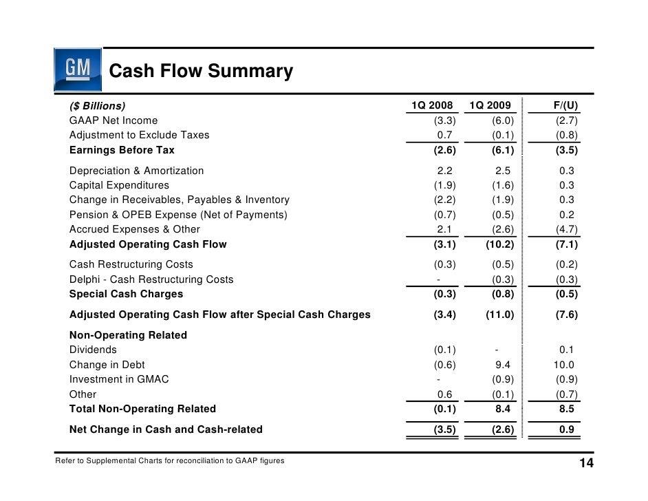 General Motors Financial Statements 2017