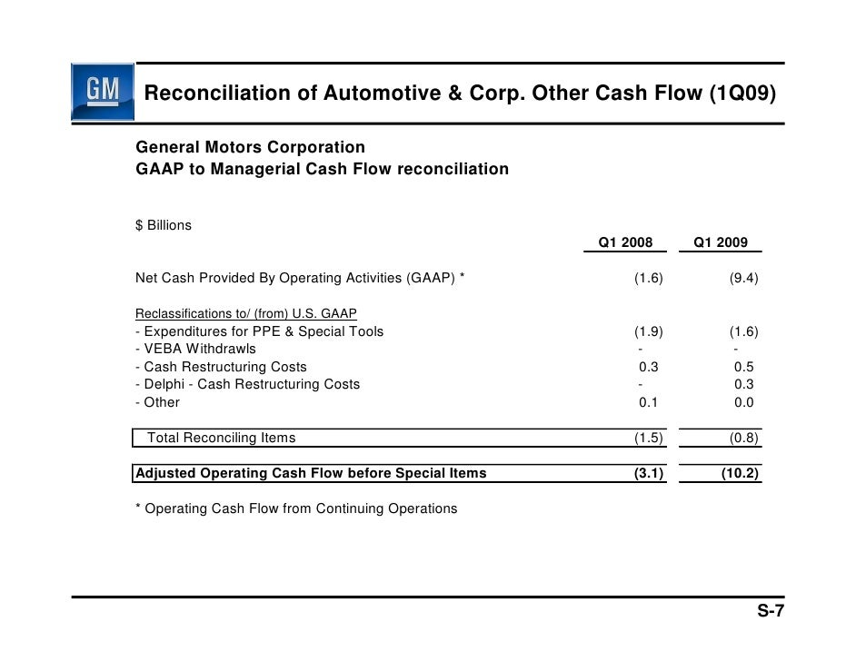 a financial analysis and the cash law statement of the ford motors company Comparative analysis: ford motor company toyota motor corp   toyota motor corporation in 1937 (tmc) sakichi toyoda received this money  for selling  us government passed a law requiring the car manufacturers to  reduce the  debt ratio turnover ratios (1) turnover ratios (2) turnover ratios (3 .