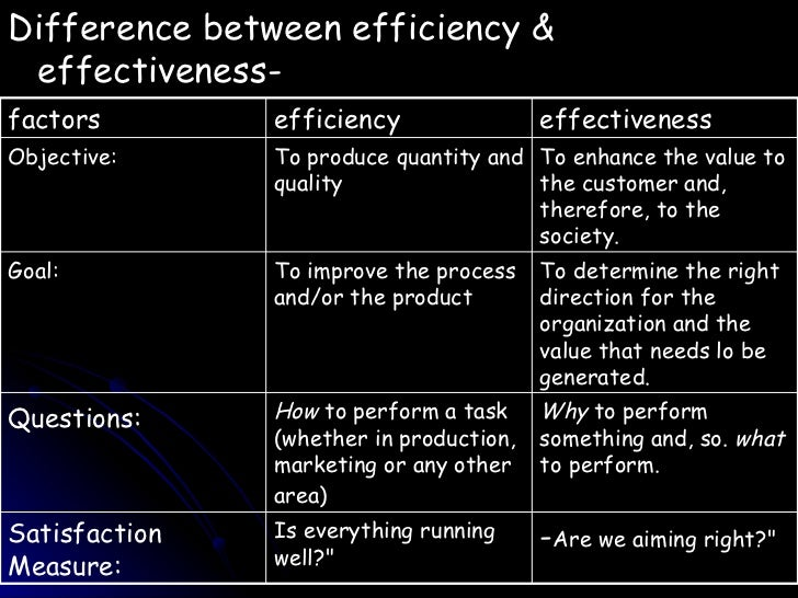 Calculating Productivity and Efficiency