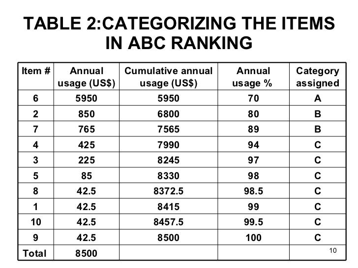 Inventory Control ABC Analysis