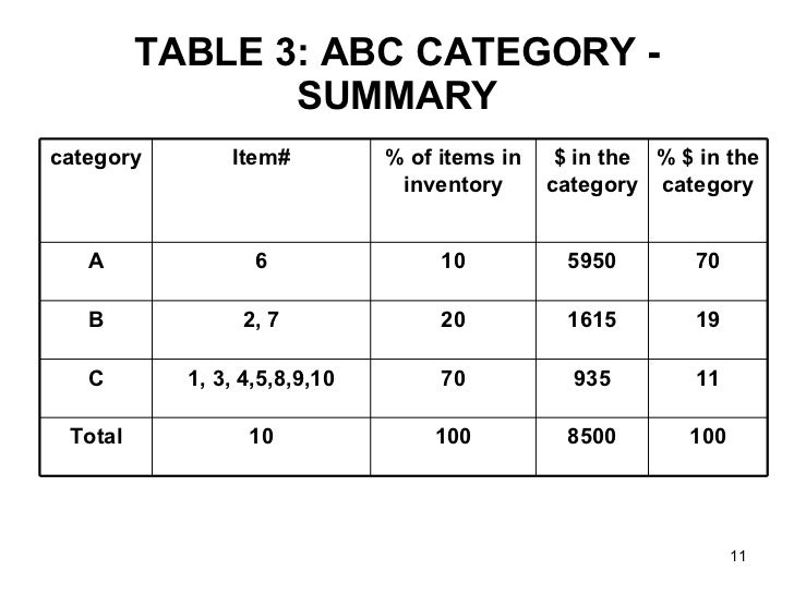 abc inventory system