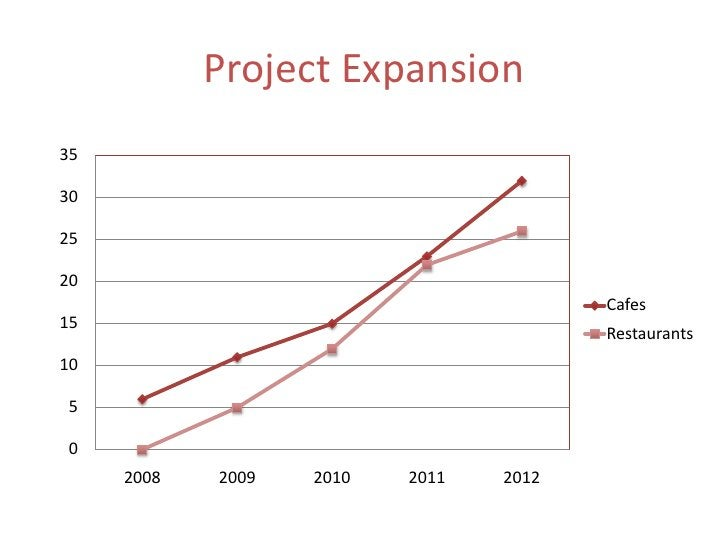 Project Expansion<br />
