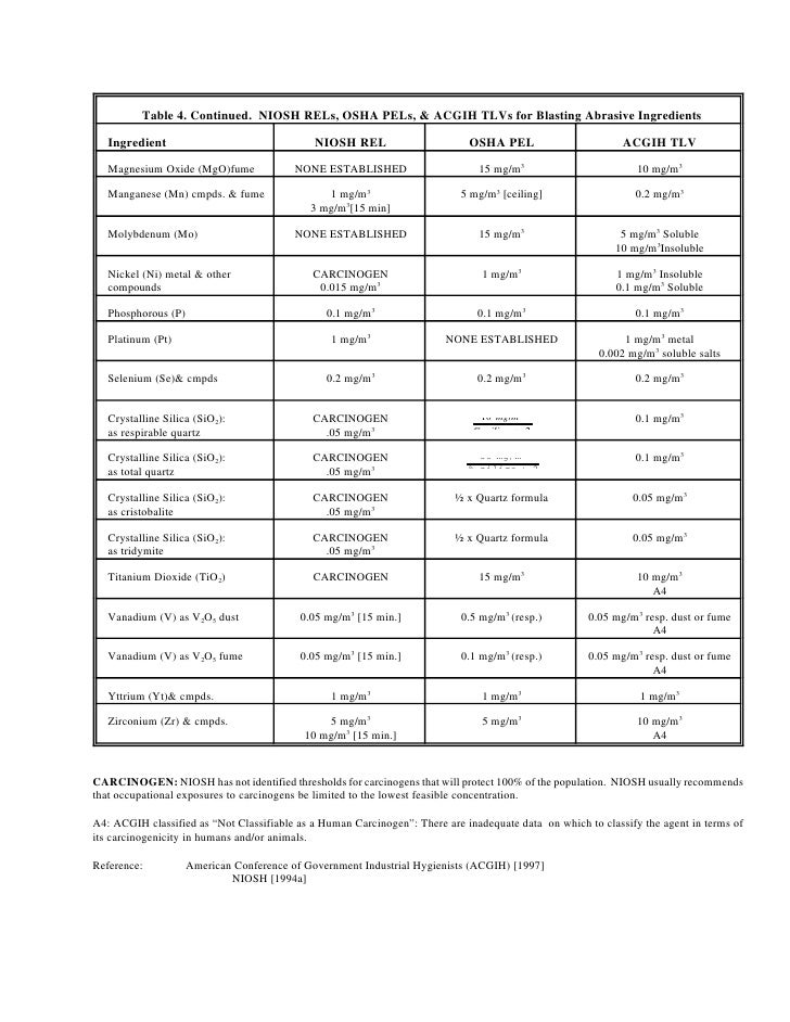 graphic about Osha Silica Table 1 Printable known as 15ap2