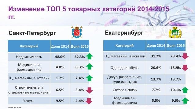 Изменение ТОП 5 товарных категорий 2014-2015 гг. Категорий Доля 2014 Доля 2015 Недвижимость 48.0% 62.3% Медицина и фармаце...