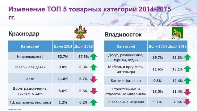 Изменение ТОП 5 товарных категорий 2014-2015 гг. Категорий Доля 2014 Доля 2015 Недвижимость 52.7% 57.5% Товары для детей 0...
