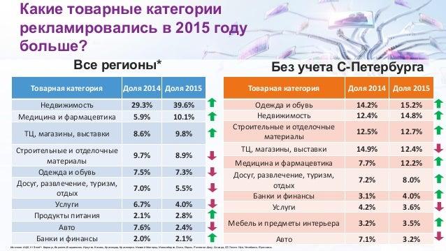 Какие товарные категории рекламировались в 2015 году больше? Источник: AЦVi, Vi Trend*: Барнаул, Воронеж, Владивосток, Ирк...