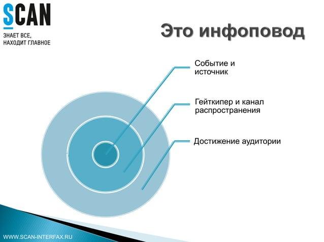 Событие и источник Гейткипер и канал распространения Достижение аудитории WWW.SCAN-INTERFAX.RU