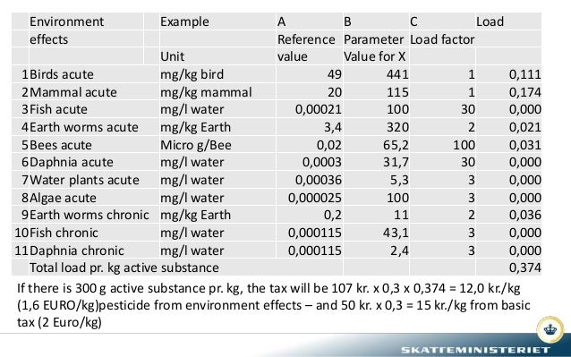 Environment Example A B C Load effects Reference Parameter Load factor Unit value Value for X 1Birds acute mg/kg bird 49 4...