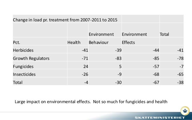 Change in load pr. treatment from 2007-2011 to 2015 Environment Environment Total Pct. Health Behaviour Effects Herbicides...