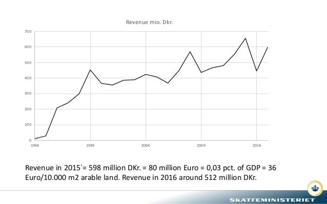 0 100 200 300 400 500 600 700 1994 1999 2004 2009 2014 Revenue mio. Dkr. Revenue in 2015`= 598 million DKr. = 80 million E...