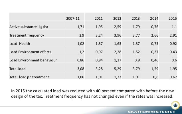 2007-11 2011 2012 2013 2014 2015 Active substance kg/ha 1,71 1,95 2,59 1,79 0,76 1,1 Treatment frequency 2,9 3,24 3,96 3,7...