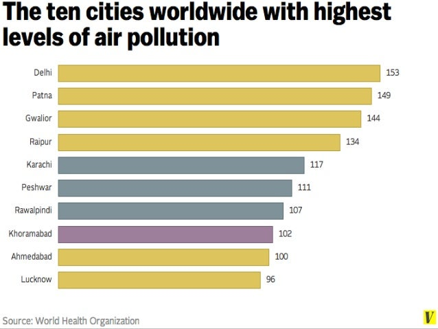 Pollution – It's Causes And Effects On Society