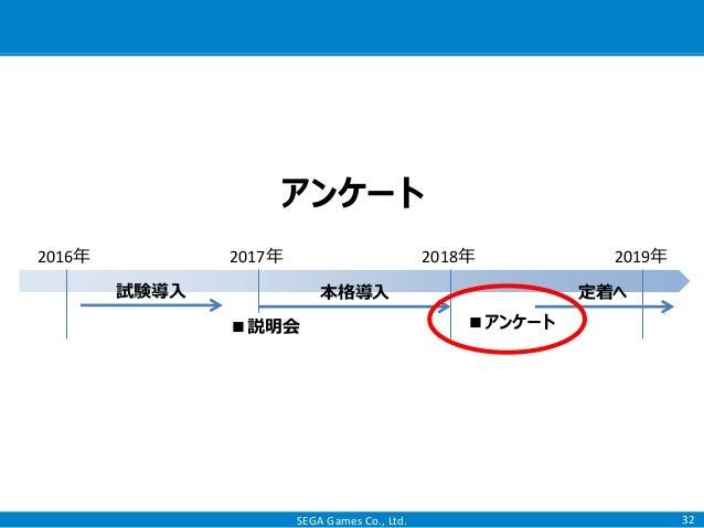 SEGA Games Co., Ltd. 32 アンケート 2016年 2017年 2018年 2019年 本格導入試験導入 定着へ ■説明会 ■アンケート