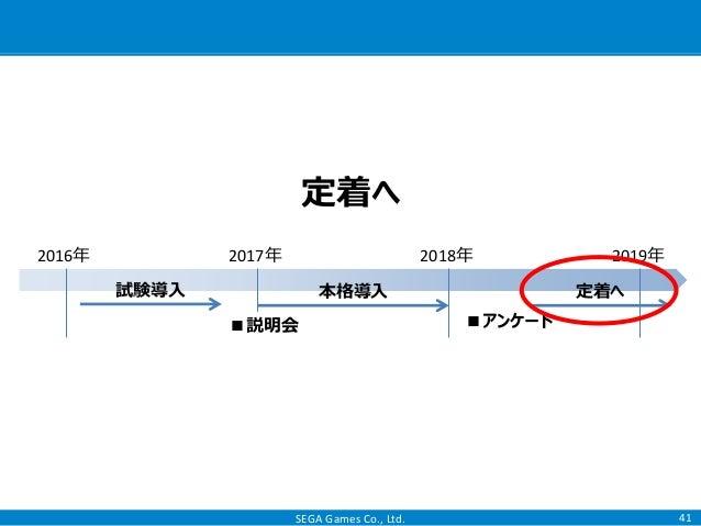 SEGA Games Co., Ltd. 41 定着へ 2016年 2017年 2018年 2019年 本格導入試験導入 定着へ ■説明会 ■アンケート