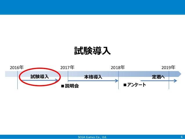 SEGA Games Co., Ltd. 6 試験導入 2016年 2017年 2018年 2019年 本格導入試験導入 定着へ ■説明会 ■アンケート