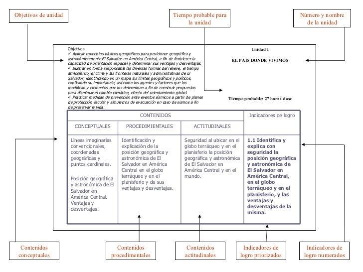Objetivos de unidad Tiempo probable para la unidad Número y nombre de la unidad Contenidos conceptuales Indicadores de log...