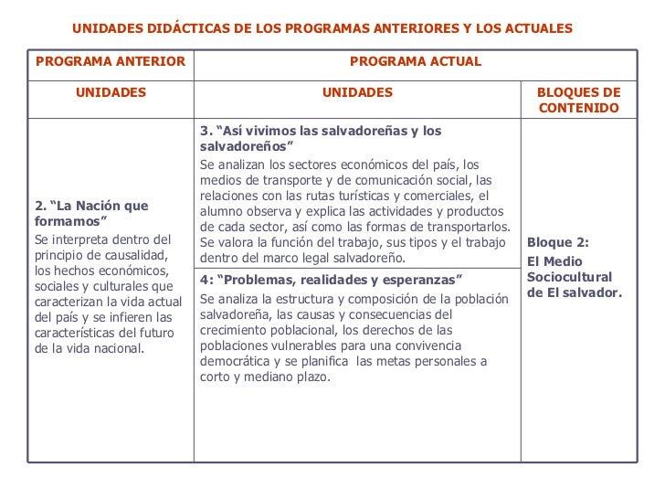 UNIDADES DIDÁCTICAS DE LOS PROGRAMAS ANTERIORES Y LOS ACTUALES   PROGRAMA ANTERIOR PROGRAMA ACTUAL UNIDADES UNIDADES BLOQU...