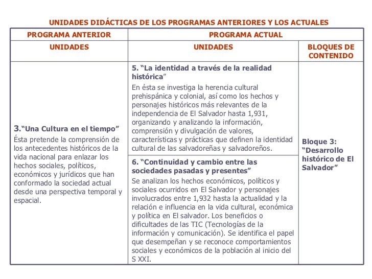 UNIDADES DIDÁCTICAS DE LOS PROGRAMAS ANTERIORES Y LOS ACTUALES PROGRAMA ANTERIOR PROGRAMA ACTUAL UNIDADES UNIDADES BLOQUES...