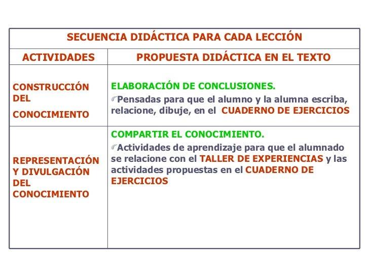 SECUENCIA DIDÁCTICA PARA CADA LECCIÓN ACTIVIDADES PROPUESTA DIDÁCTICA EN EL TEXTO CONSTRUCCIÓN DEL CONOCIMIENTO   <ul><li>...