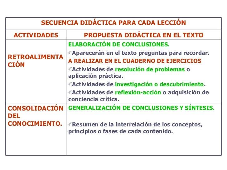 SECUENCIA DIDÁCTICA PARA CADA LECCIÓN ACTIVIDADES PROPUESTA DIDÁCTICA EN EL TEXTO RETROALIMENTACIÓN   <ul><li>ELABORACIÓN ...
